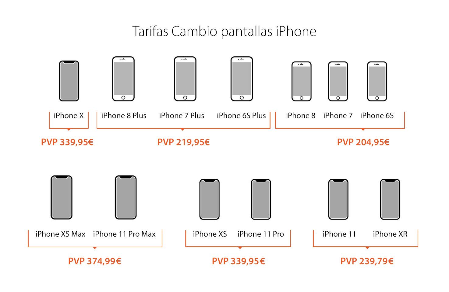 Precios cambio pantalla iPhone SAT OK