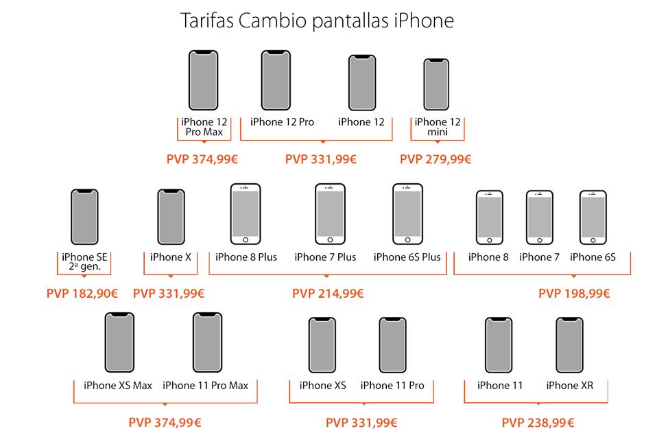 Precios cambio pantalla iPhone SAT 2